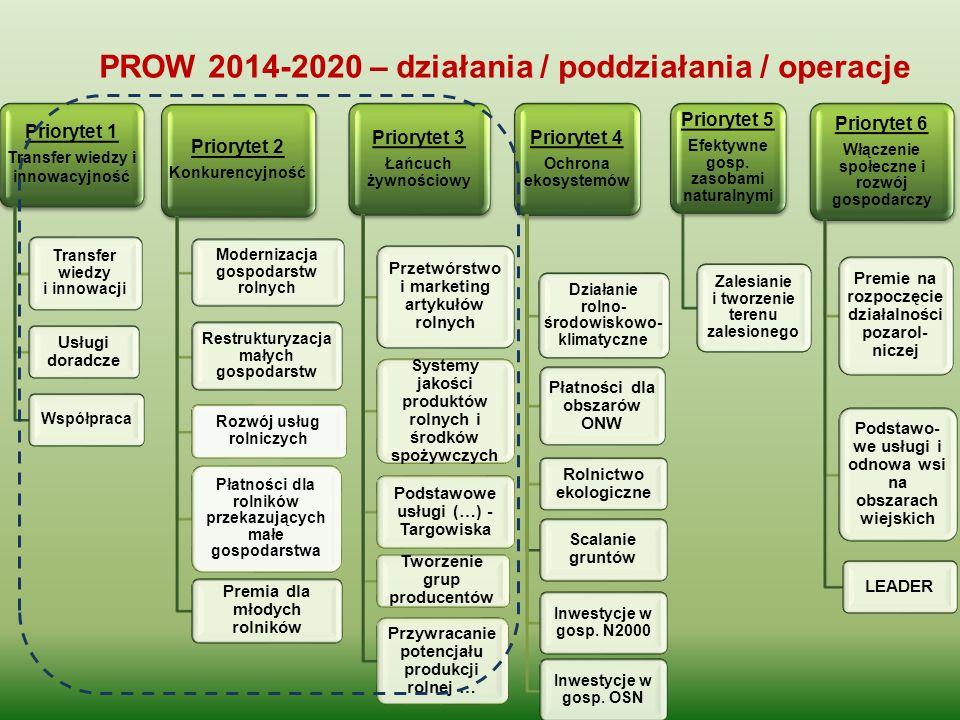 PROW 2014-2020 – działania / poddziałania / operacje Priorytet 1 Transfer wiedzy i innowacyjność Transfer wiedzy i innowacji Usługi doradcze Współprac