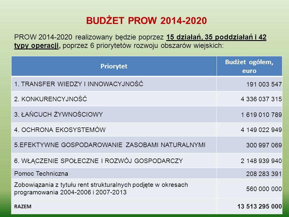 BUDŻET PROW 2014-2020 Priorytet Budżet ogółem, euro 1. TRANSFER WIEDZY I INNOWACYJNOŚĆ 191 003 547 2. KONKURENCYJNOŚĆ 4 336 037 315 3. ŁAŃCUCH ŻYWNOŚC