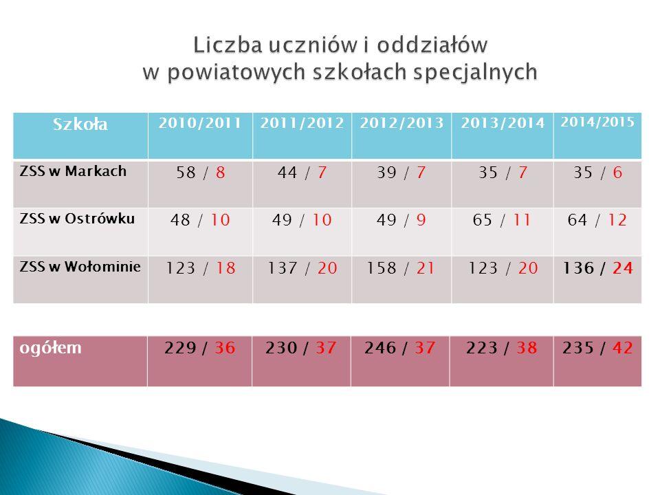 Szkoła 2010/20112011/20122012/20132013/2014 2014/2015 ZSS w Markach 58 / 844 / 739 / 735 / 735 / 6 ZSS w Ostrówku 48 / 1049 / 1049 / 965 / 1164 / 12 ZSS w Wołominie 123 / 18137 / 20158 / 21123 / 20136 / 24 ogółem229 / 36230 / 37246 / 37223 / 38235 / 42