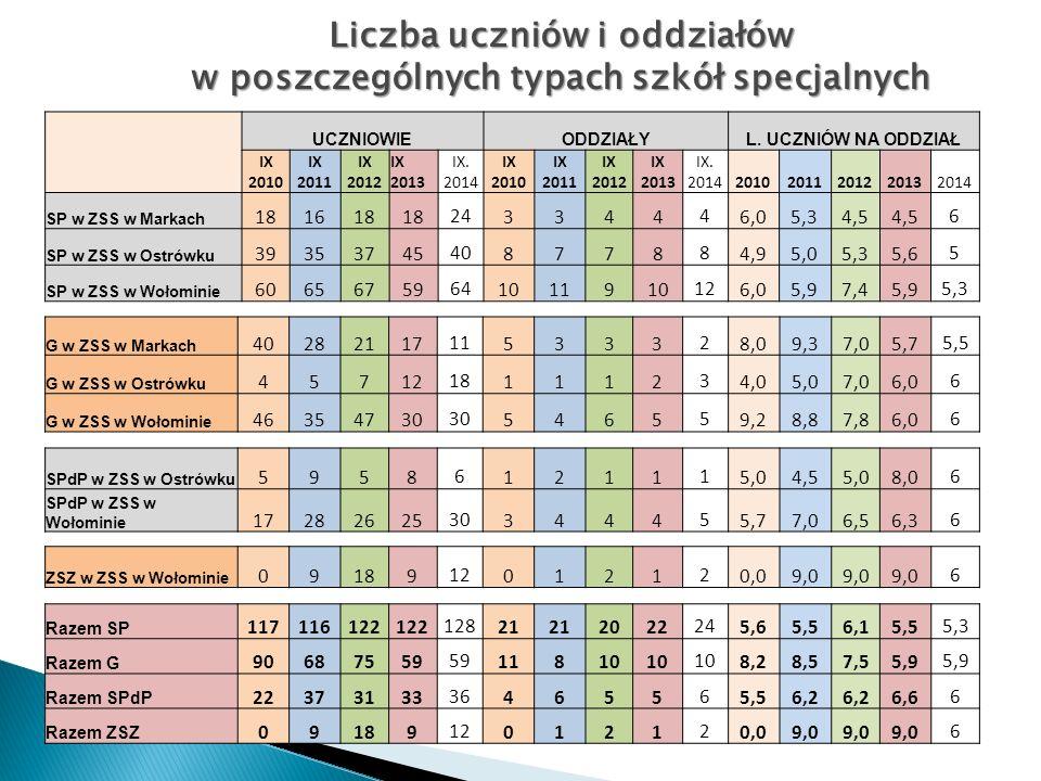 Liczba uczniów i oddziałów w poszczególnych typach szkół specjalnych UCZNIOWIEODDZIAŁYL.