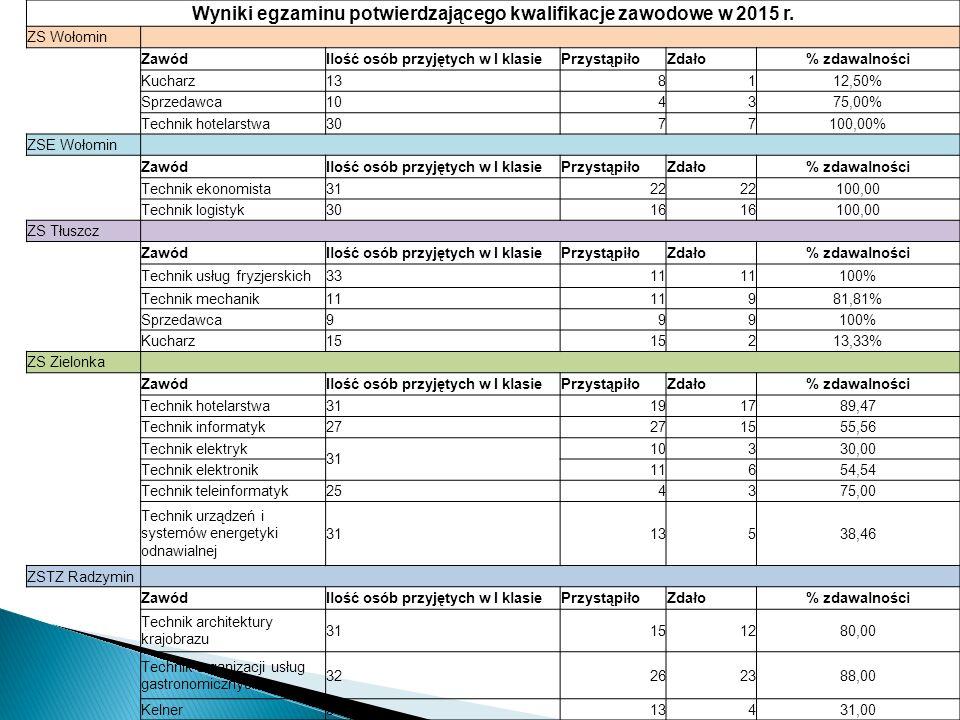 Wyniki egzaminu potwierdzającego kwalifikacje zawodowe w 2015 r.