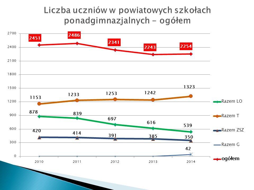 6 Zwiększenie zainteresowania szkolnictwem zawodowym Spadek liczby uczniów spowodowany niżem demograficznym w Polsce Rok szkolny 2006/20072007/20082008/20092009/20102010/20112011/20122012/20132013/20142014/2015 Liczba uczniów w klasach I (w tys.) LO251,273236,691223,761218,510211,352195,375187,65176,491171,82 Szkoły zawodowe (zasadnicze i technika) 268,148280,436269,597253,583240,753229,639225,661220,776207,083 Ogółem564,371543,151509,325485,060461,813431,985413,311397,267378,903