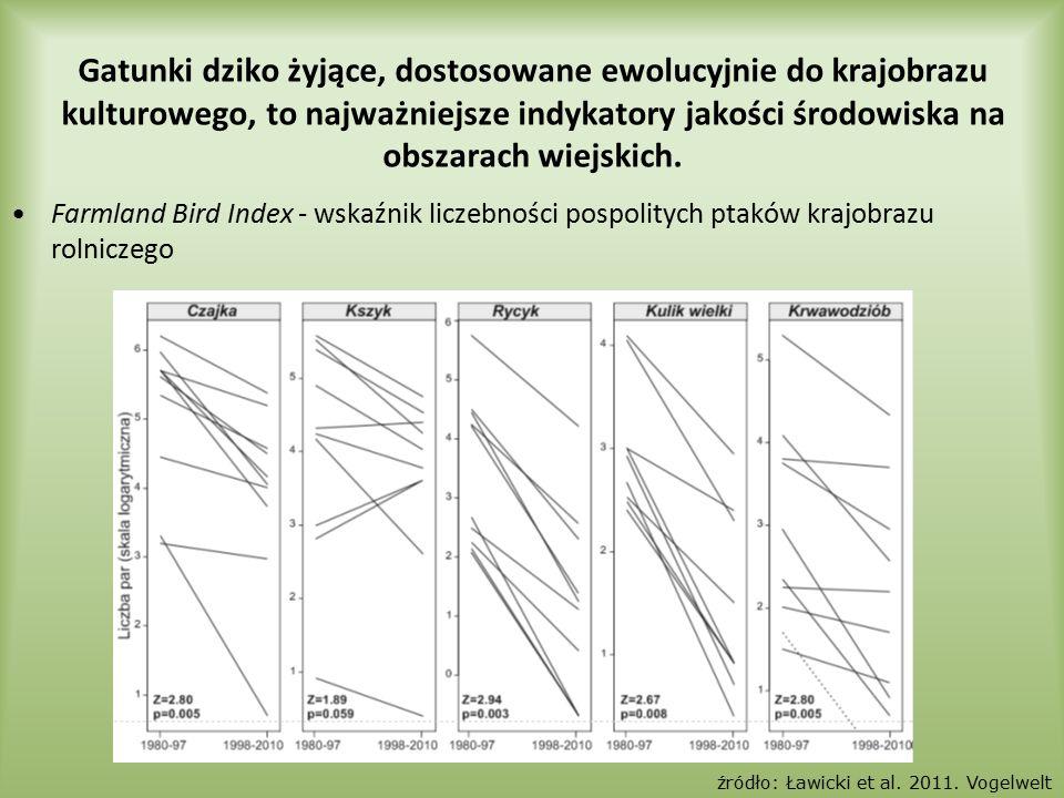 Farmland Bird Index - wskaźnik liczebności pospolitych ptaków krajobrazu rolniczego Gatunki dziko żyjące, dostosowane ewolucyjnie do krajobrazu kultur