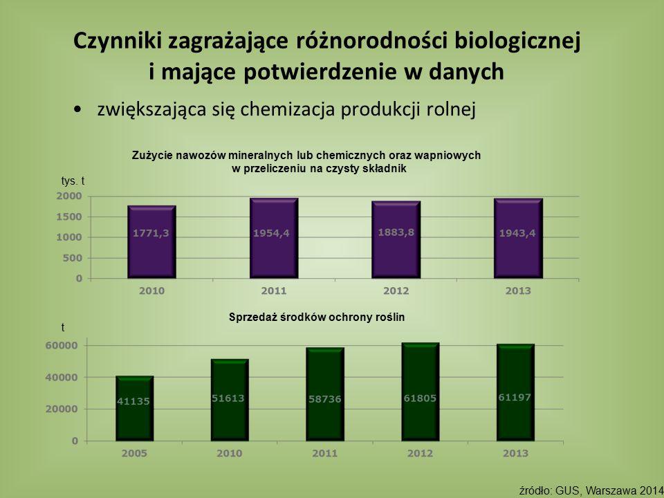 zwiększająca się chemizacja produkcji rolnej Czynniki zagrażające różnorodności biologicznej i mające potwierdzenie w danych Zużycie nawozów mineralny