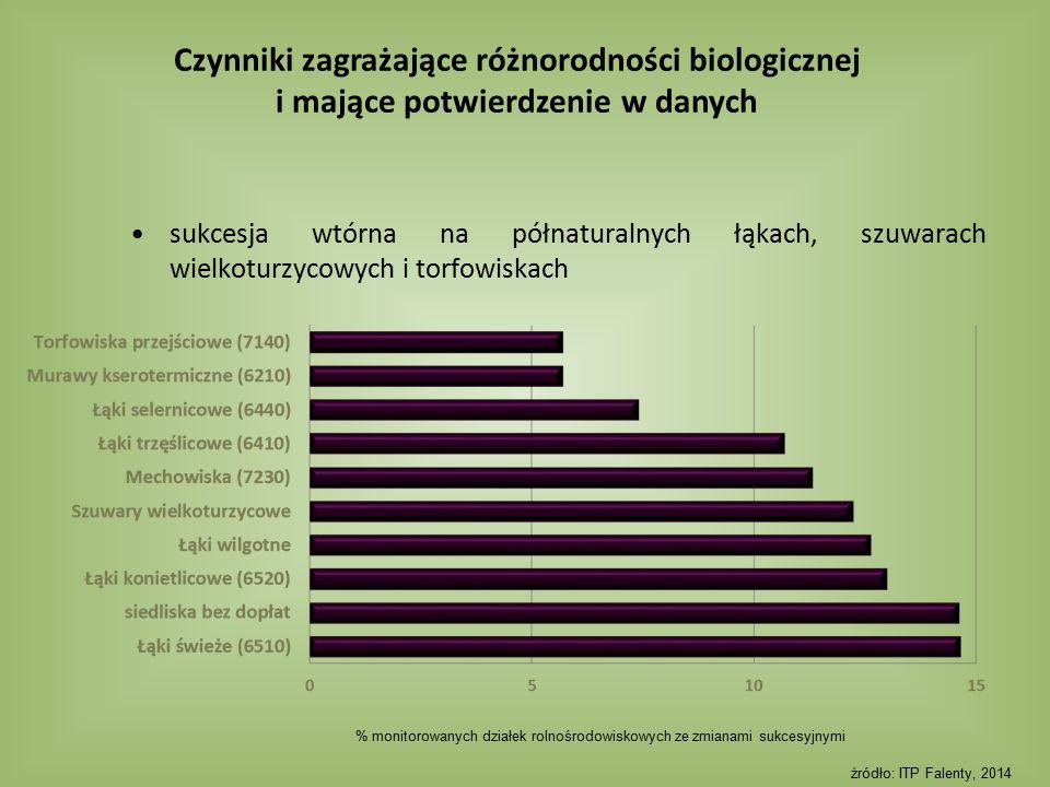 sukcesja wtórna na półnaturalnych łąkach, szuwarach wielkoturzycowych i torfowiskach % monitorowanych działek rolnośrodowiskowych ze zmianami sukcesyj