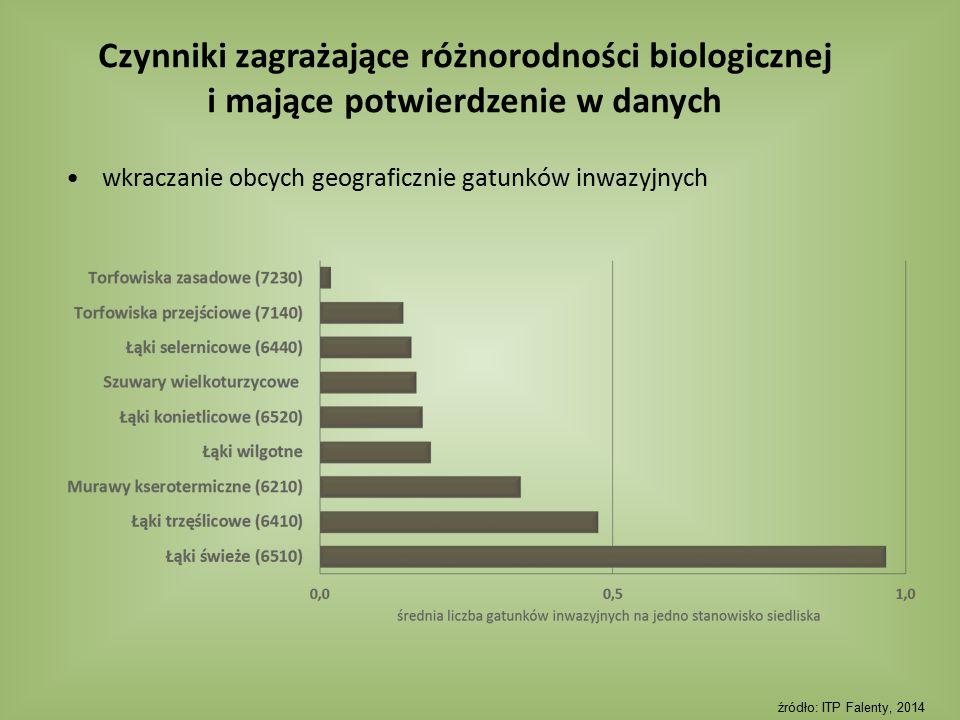 wkraczanie obcych geograficznie gatunków inwazyjnych źródło: ITP Falenty, 2014 Czynniki zagrażające różnorodności biologicznej i mające potwierdzenie