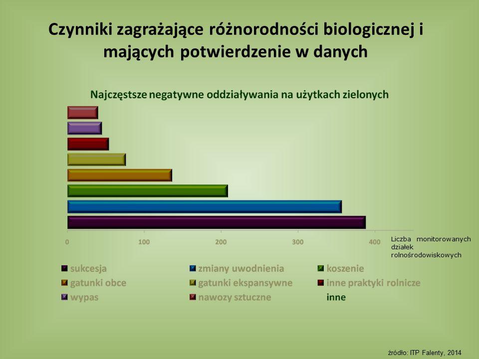 Czynniki zagrażające różnorodności biologicznej i mających potwierdzenie w danych Liczba monitorowanych działek rolnośrodowiskowych źródło: ITP Falent