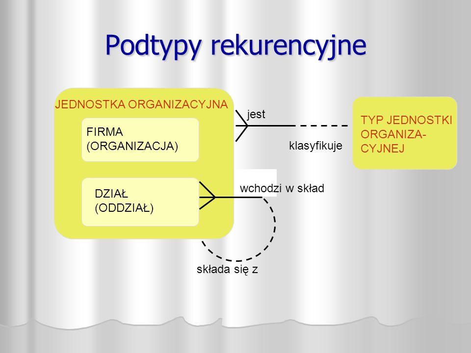 Podtypy rekurencyjne TYP JEDNOSTKI ORGANIZA- CYJNEJ JEDNOSTKA ORGANIZACYJNA składa się z FIRMA (ORGANIZACJA) DZIAŁ (ODDZIAŁ) wchodzi w skład jest klasyfikuje