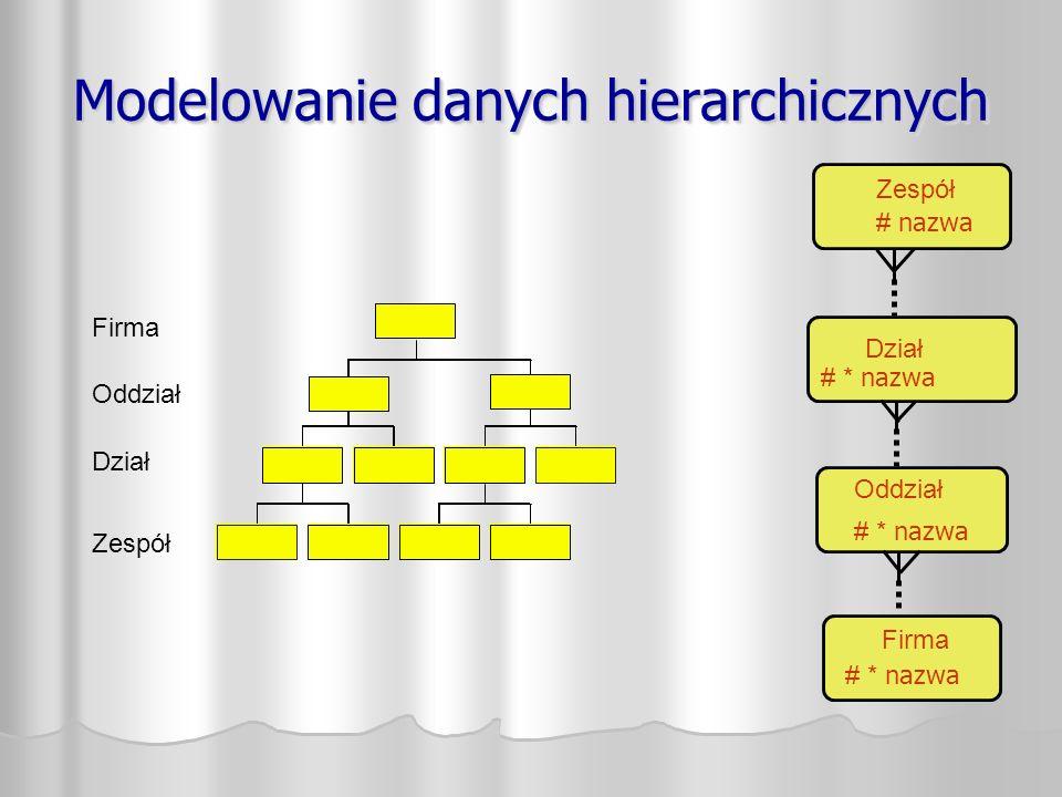 Modelowanie danych hierarchicznych Firma Oddział Zespół Dział Zespół # nazwa Dział # * nazwa Oddział # * nazwa Firma # * nazwa