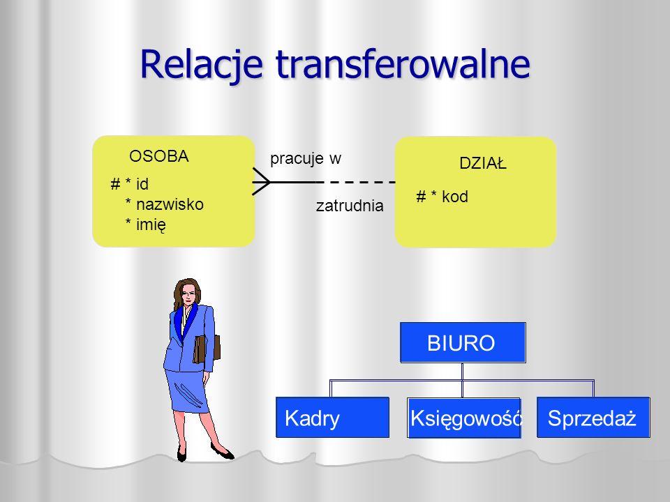 Relacje transferowalne DZIAŁ # * kod OSOBA # * id * nazwisko * imię pracuje w zatrudnia KadryKsięgowośćSprzedaż BIURO