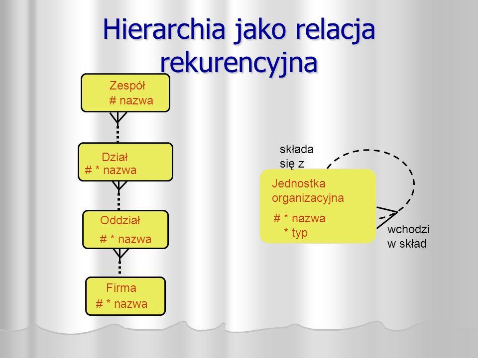 Hierarchia jako relacja rekurencyjna Jednostka organizacyjna składa się z wchodzi w skład # * nazwa * typ Zespół # nazwa Dział # * nazwa Oddział # * nazwa Firma # * nazwa