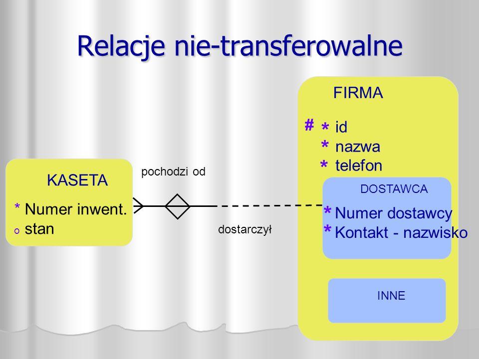 Relacje nie-transferowalne FIRMA # * * pochodzi od dostarczył id nazwa telefon Numer dostawcy Kontakt - nazwisko * * DOSTAWCA KASETA * Numer inwent.