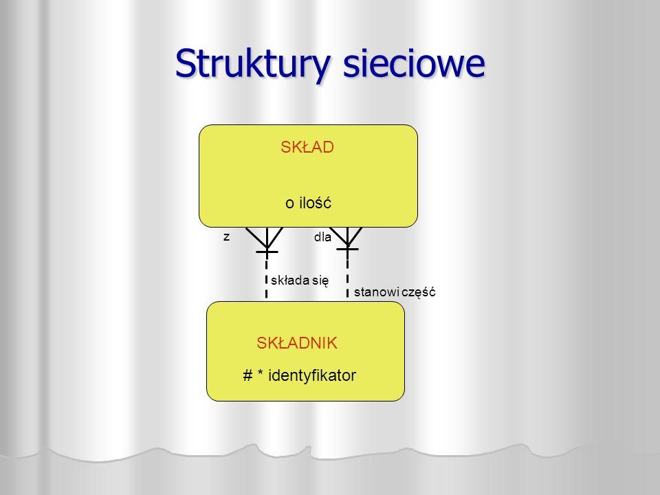 Struktury sieciowe SKŁADNIK SKŁAD stanowi część składa się z dla o ilość # * identyfikator