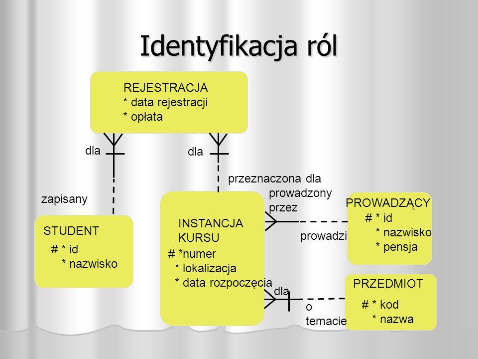 Identyfikacja ról REJESTRACJA STUDENT INSTANCJA KURSU PROWADZĄCY dla zapisany przeznaczona dla prowadzony przez prowadzi * data rejestracji * opłata # * id * nazwisko # *numer * lokalizacja * data rozpoczęcia # * id * nazwisko * pensja PRZEDMIOT # * kod * nazwa dla o temacie