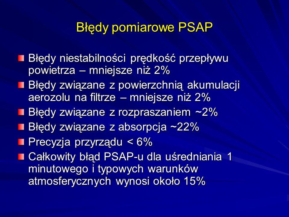Błędy pomiarowe PSAP Błędy niestabilności prędkość przepływu powietrza – mniejsze niż 2% Błędy związane z powierzchnią akumulacji aerozolu na filtrze