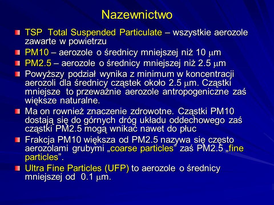 TSP Total Suspended Particulate – wszystkie aerozole zawarte w powietrzu PM10 – aerozole o średnicy mniejszej niż 10  m PM2.5 – aerozole o średnicy m