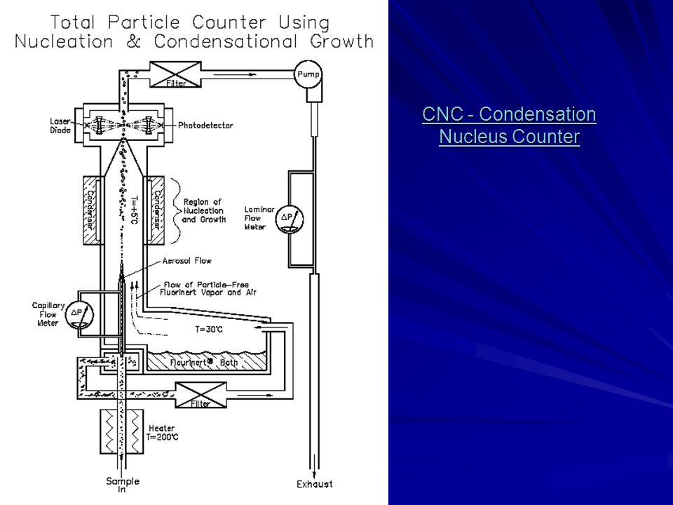 CNC - Condensation Nucleus Counter CNC - Condensation Nucleus Counter