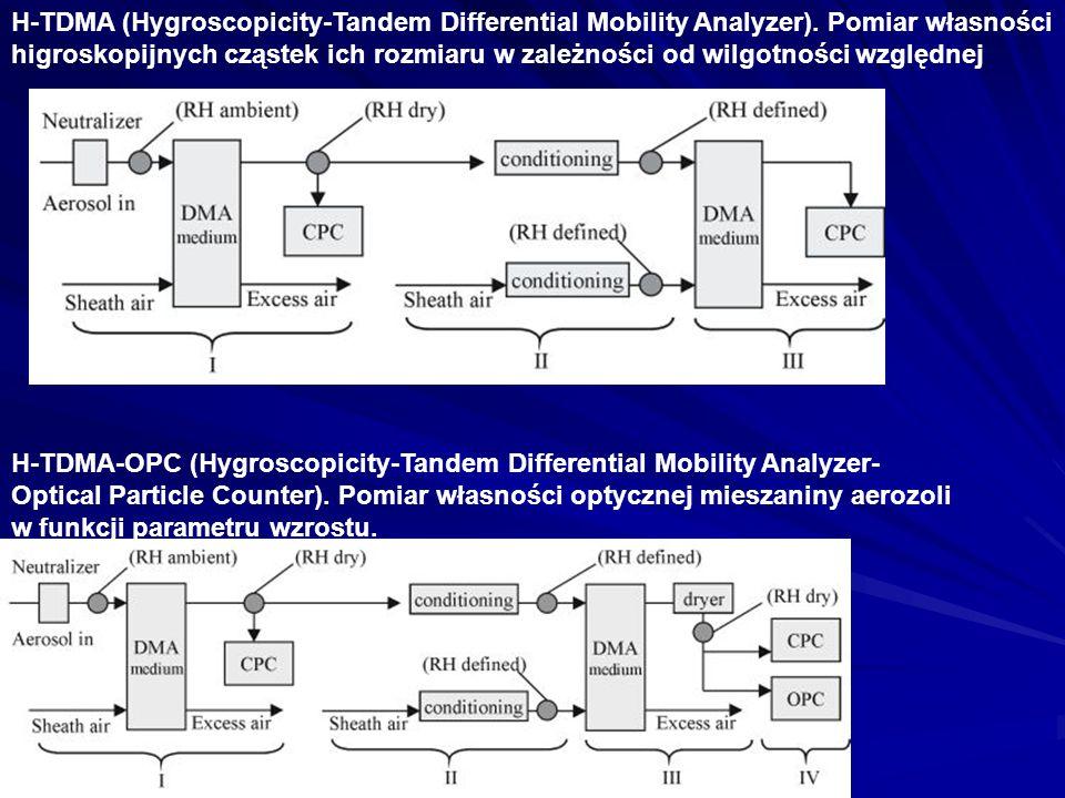 H-TDMA (Hygroscopicity-Tandem Differential Mobility Analyzer). Pomiar własności higroskopijnych cząstek ich rozmiaru w zależności od wilgotności wzglę