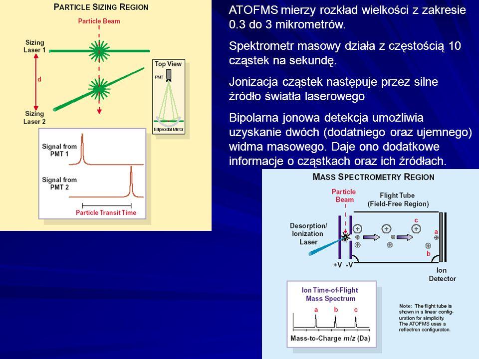 ATOFMS mierzy rozkład wielkości z zakresie 0.3 do 3 mikrometrów. Spektrometr masowy działa z częstością 10 cząstek na sekundę. Jonizacja cząstek nastę