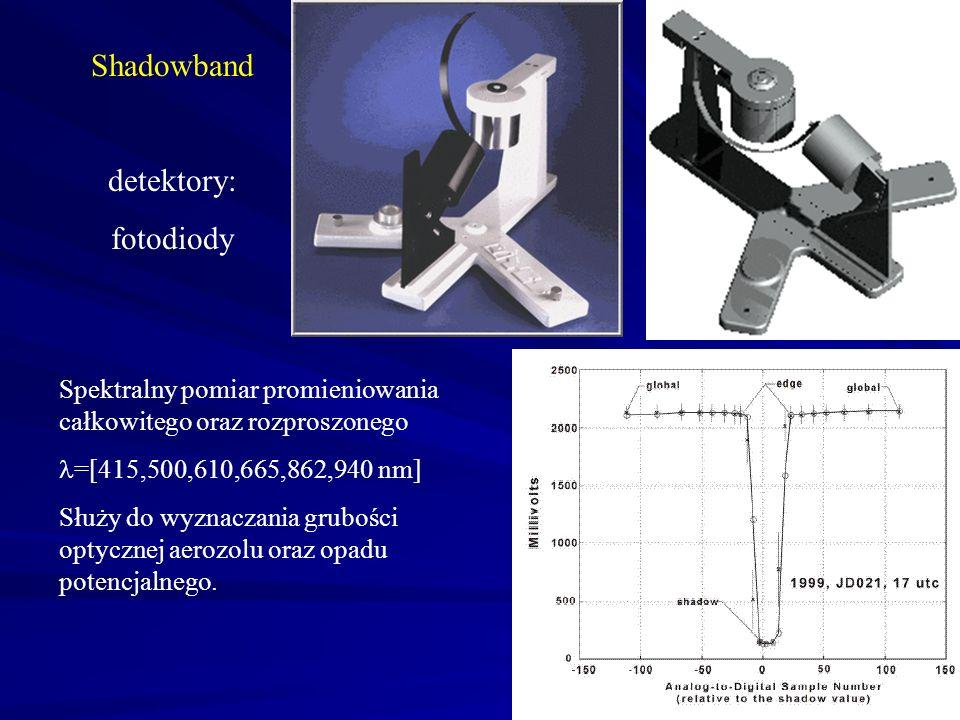 Shadowband detektory: fotodiody Spektralny pomiar promieniowania całkowitego oraz rozproszonego =[415,500,610,665,862,940 nm] Służy do wyznaczania gru