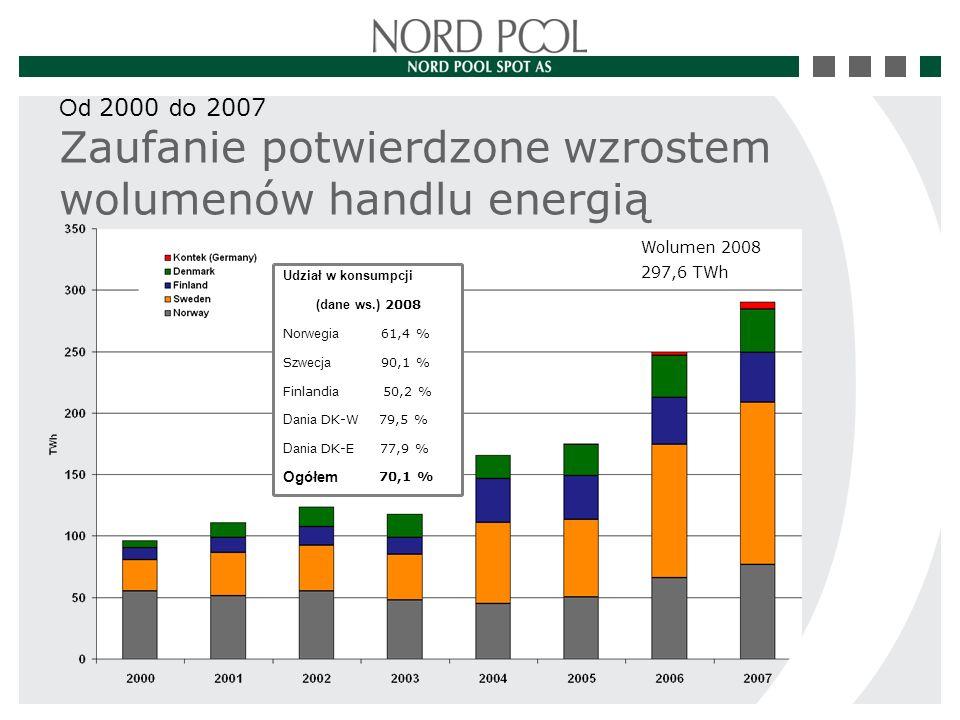 Zaufanie potwierdzone wzrostem wolumenów handlu energią Od 2000 d o 2007  Total  71,0 %  DK -- EE  77,9 %  DK -- WW  79,6 %  Finland 50,1 %  Sweden  90,1 %  Norway  61,4 %  (prel.) 2008  Share of consumpti Ogółem 70,1 % Dania DK-E 77,9 % Dania DK-W79,5 % Finland ia 50,2 % S zwecja 90,1 % No rwegia 61,4 % (dane ws.) 2008 Udział w konsumpcji Wolumen 2008 297,6 TWh