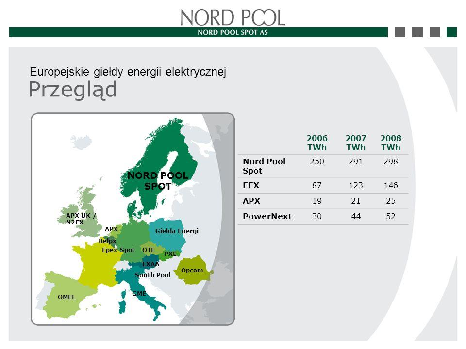 Przegląd Europejskie giełdy energii elektrycznej 2006 TWh 2007 TWh 2008 TWh Nord Pool Spot 250291298 EEX87123146 APX192125 PowerNext304452 APX UK / N2EX OMEL Epex Spot Opcom GME NORD POOL SPOT Gielda Energi APX Belpx OTE EXAA South Pool PXE