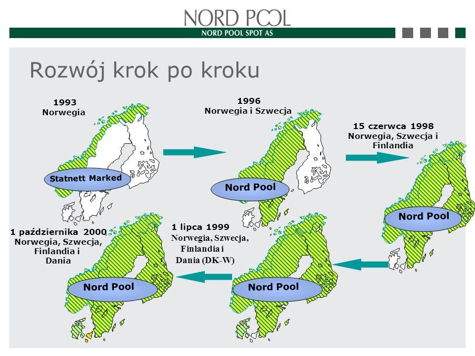 1993 Norwegia Statnett Marked 1996 Norwegia i Szwecja Nord Pool 15 czerwca 1998 Norwegia, Szwecja i Finlandia Nord Pool 1 lipca 1999 Norwegia, Szwecja, Finlandia i Dania (DK-W) Nord Pool 1 października 2000 Norwegia, Szwecja, Finlandia i Dania Rozwój krok po kroku