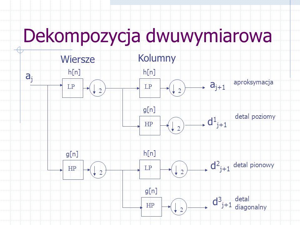 Dekompozycja dwuwymiarowa aproksymacja HP LP 22 2 ajaj h[n] g[n] HP 2 g[n] HP 2 LP 2 h[n] g[n] Wiersze a j+1 d 1 j+1 d 2 j+1 d 3 j+1 Kolumny detal poziomy detal pionowy detal diagonalny