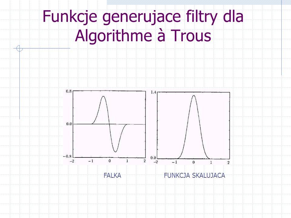Funkcje generujace filtry dla Algorithme à Trous FALKAFUNKCJA SKALUJACA