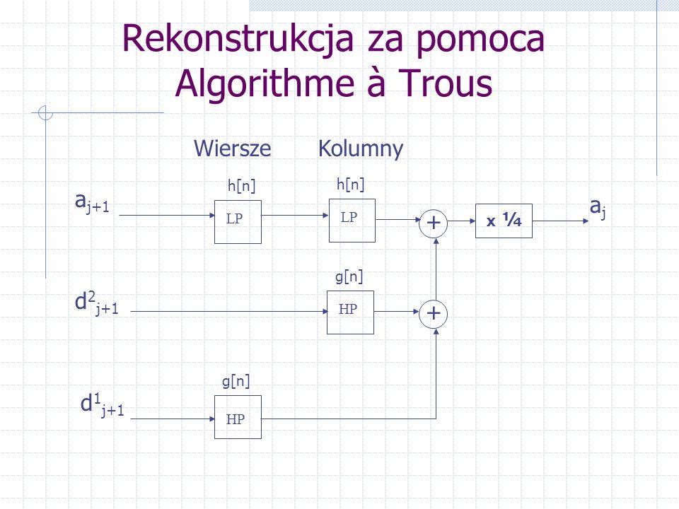 Rekonstrukcja za pomoca Algorithme à Trous HP LP h[n] g[n] HP g[n] ajaj d 1 j+1 d 2 j+1 Wiersze a j+1 Kolumny x ¼ + +