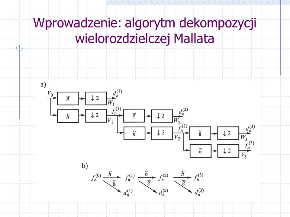 Wprowadzenie: algorytm dekompozycji wielorozdzielczej Mallata