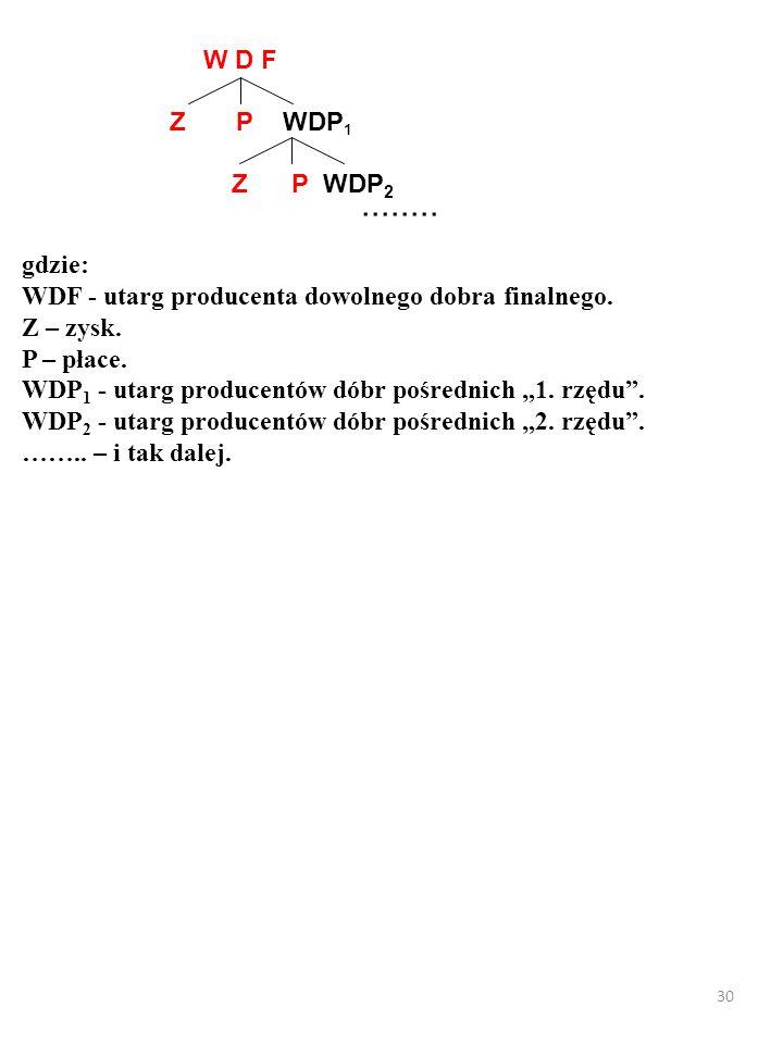 """29 Jednakże wartość dóbr pośrednich """"1.rzędu (WDP 1 ) też składa się z: 1."""