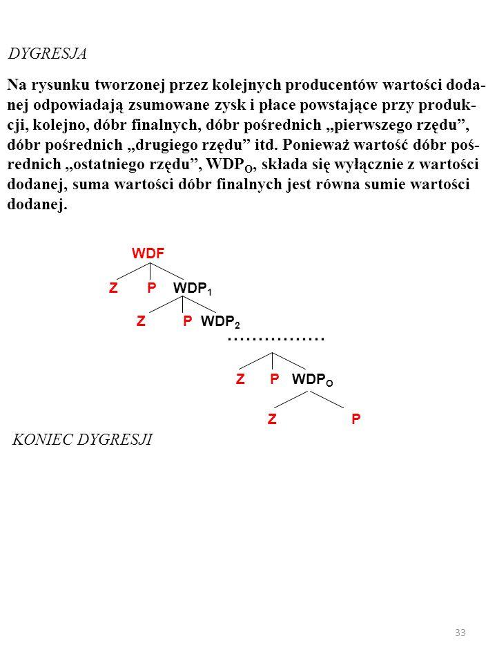 32 Jest jeszcze trzecia PRODUKCYJNA metoda (ang.production ap- proach) liczenia PKB.