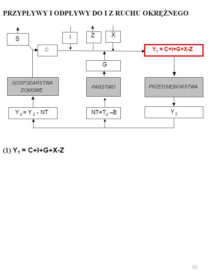 X I PRZEDSIĘBIORSTWA GOSPODARSTWA DOMOWE Y d = Y 2 - NT Y 2 PAŃSTWO G NT=T d –B Z S C Y 1 = C+I+G+X-Z PRZYPŁYWY I ODPŁYWY DO I Z RUCHU OKRĘŻNEGO 55