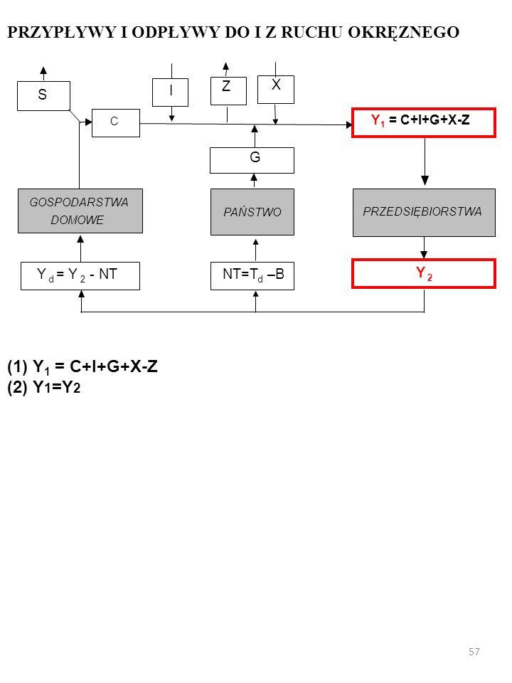 X I PRZEDSIĘBIORSTWA GOSPODARSTWA DOMOWE Y d = Y 2 - NT Y 2 PAŃSTWO G NT=T d –B Z S C Y 1 = C+I+G+X-Z PRZYPŁYWY I ODPŁYWY DO I Z RUCHU OKRĘŻNEGO (1) Y 1 = C+I+G+X-Z 56