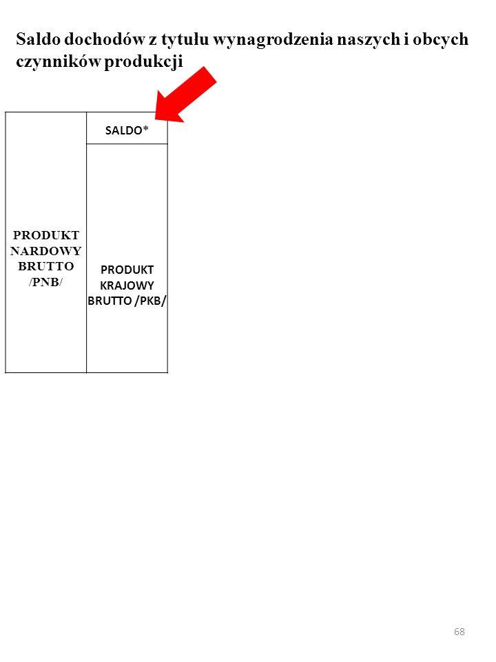 67 Saldo dochodów z tytułu wynagrodzenia naszych i obcych czynników produkcji SALDO* PRODUKT KRAJOWY BRUTTO /PKB/