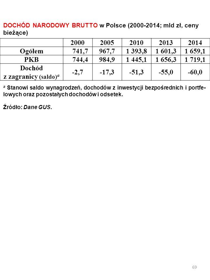 68 Saldo dochodów z tytułu wynagrodzenia naszych i obcych czynników produkcji PRODUKT NARDOWY BRUTTO /PNB/ SALDO* PRODUKT KRAJOWY BRUTTO /PKB/