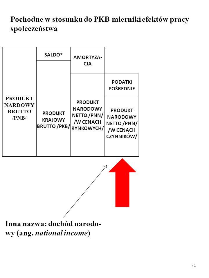 70 Pochodne w stosunku do PKB mierniki efektów pracy i poziomu życia społeczeństwa PRODUKT NARDOWY BRUTTO /PNB/ SALDO* AMORTYZA- CJA PRODUKT KRAJOWY BRUTTO /PKB/ PRODUKT NARODOWY NETTO /PNN/ /W CENACH RYNKOWYCH/