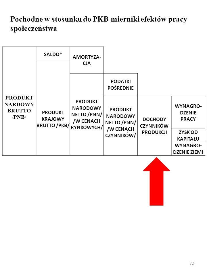 71 Pochodne w stosunku do PKB mierniki efektów pracy społeczeństwa Inna nazwa: dochód narodo- wy (ang.