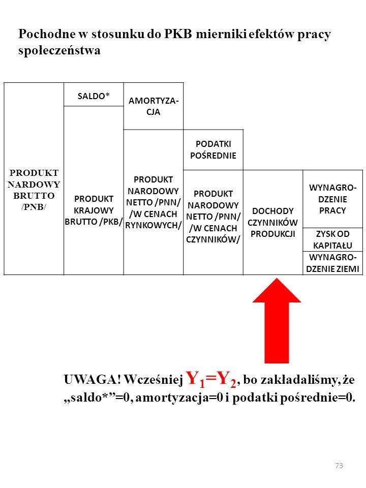 72 Pochodne w stosunku do PKB mierniki efektów pracy społeczeństwa PRODUKT NARDOWY BRUTTO /PNB/ SALDO* AMORTYZA- CJA PRODUKT KRAJOWY BRUTTO /PKB/ PRODUKT NARODOWY NETTO /PNN/ /W CENACH RYNKOWYCH/ PODATKI POŚREDNIE PRODUKT NARODOWY NETTO /PNN/ /W CENACH CZYNNIKÓW/ DOCHODY CZYNNIKÓW PRODUKCJI WYNAGRO- DZENIE PRACY ZYSK OD KAPITAŁU WYNAGRO- DZENIE ZIEMI