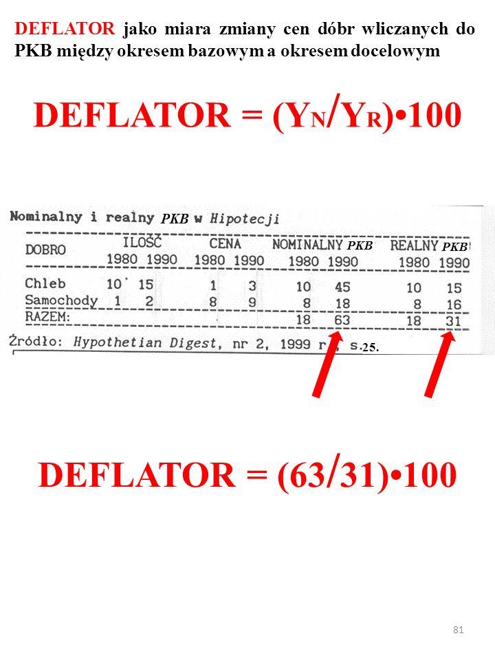 80 DEFLATOR jako miara zmiany cen dóbr wliczanych do PKB między okresem bazowym a okresem docelowym DEFLATOR = (Y N / Y R )100