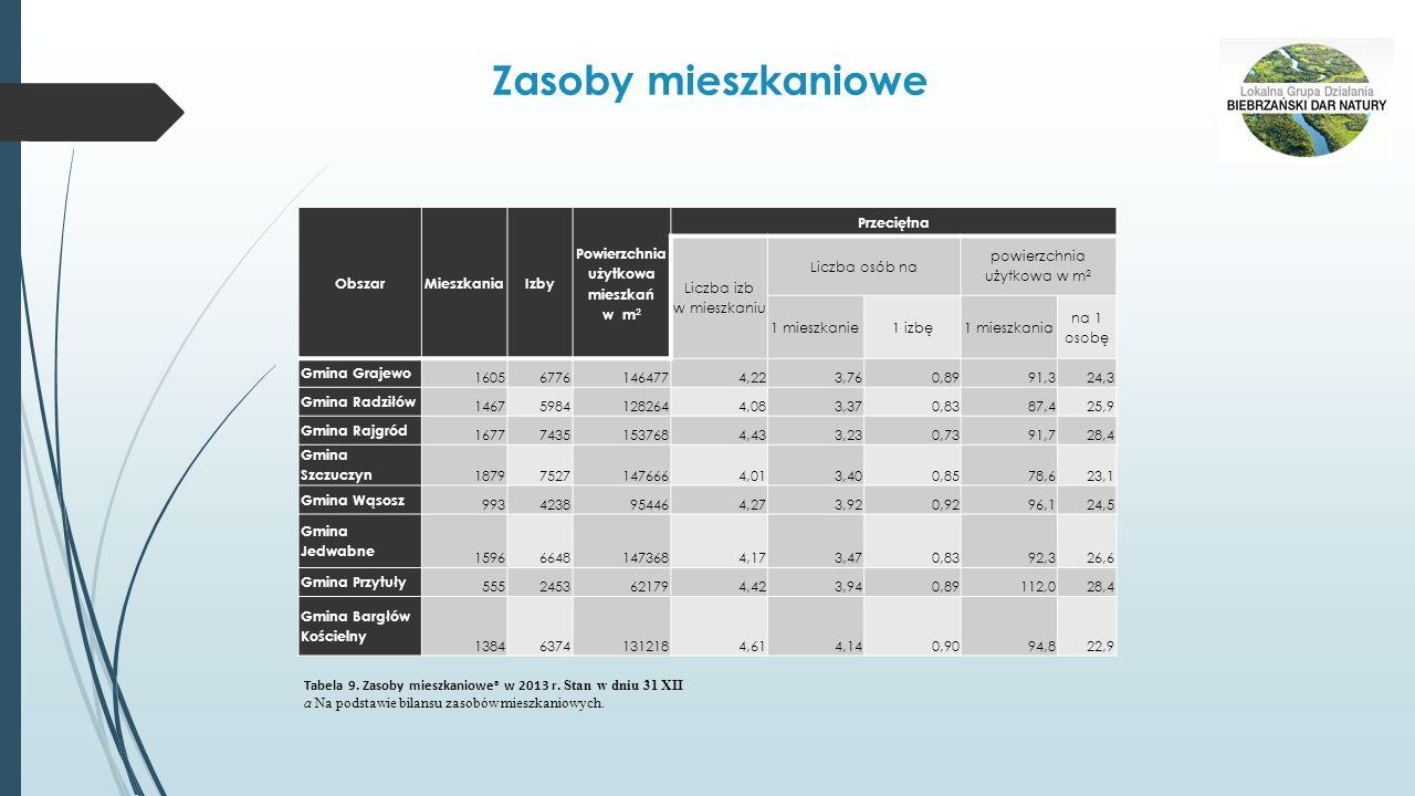 Zasoby mieszkaniowe ObszarMieszkaniaIzby Powierzchnia użytkowa mieszkań w m 2 Przeciętna Liczba izb w mieszkaniu Liczba osób na powierzchnia użytkowa