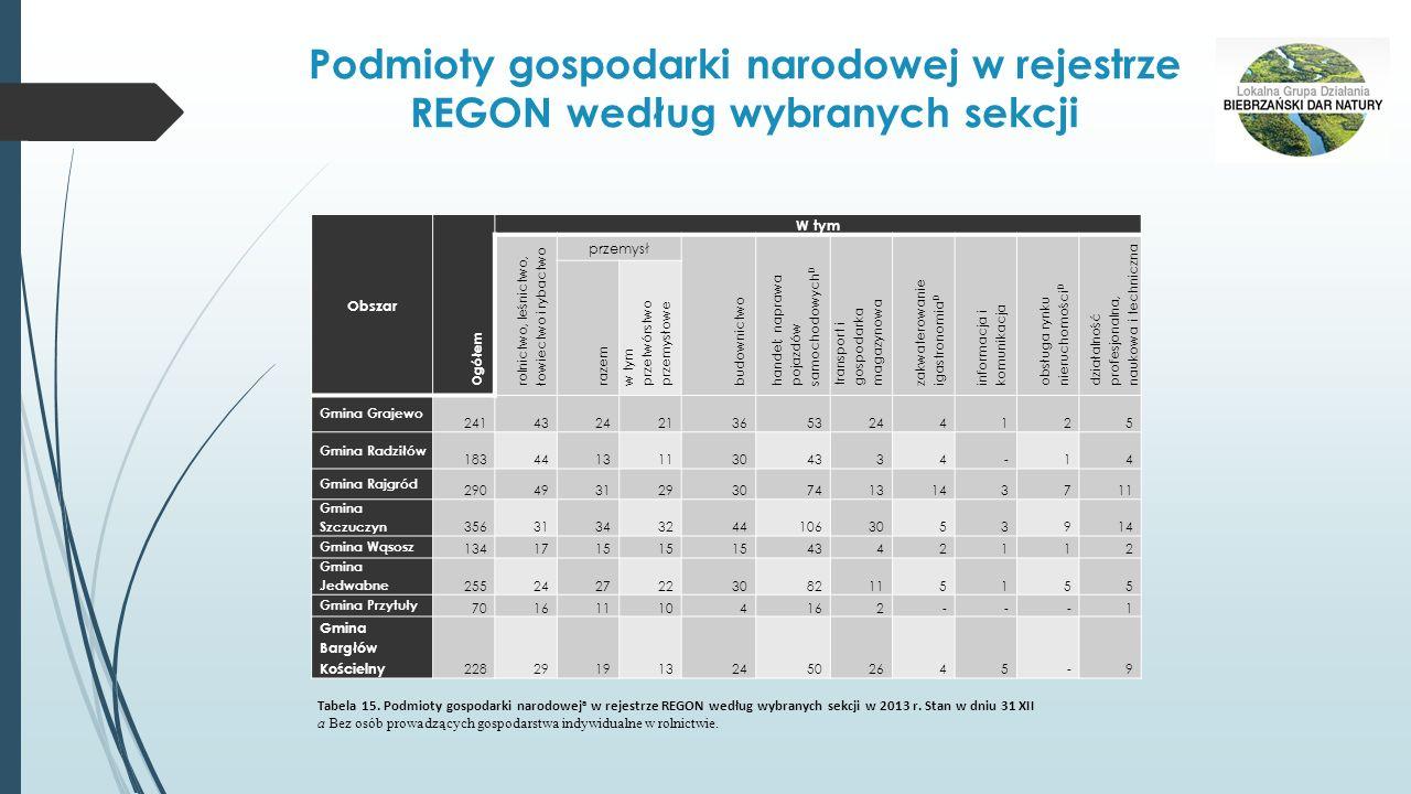 Podmioty gospodarki narodowej w rejestrze REGON według wybranych sekcji Obszar Ogółem W tym rolnictwo, leśnictwo, łowiectwo i rybactwo przemysł budown