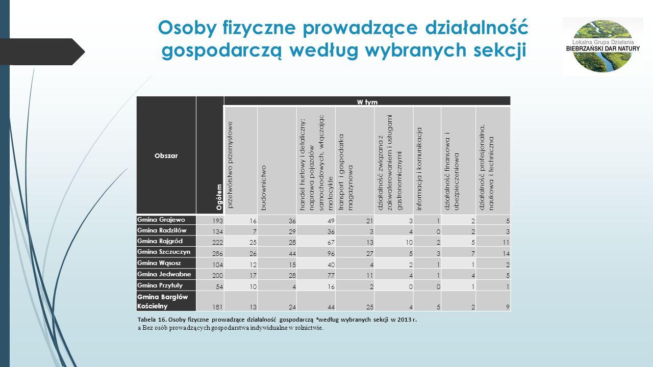 Osoby fizyczne prowadzące działalność gospodarczą według wybranych sekcji Obszar Ogółem W tym przetwórstwo przemysłowe budownictwo handel hurtowy i de