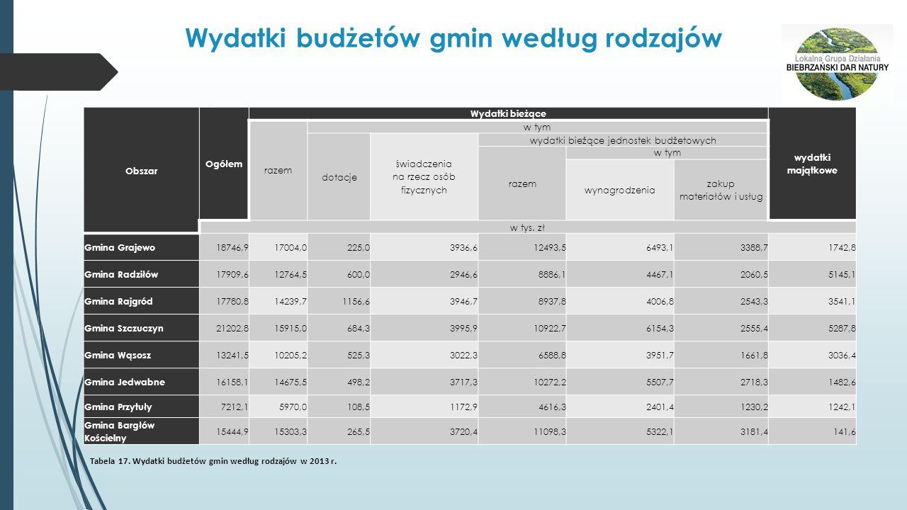 Wydatki budżetów gmin według rodzajów Obszar Ogółem Wydatki bieżące wydatki majątkowe razem w tym dotacje świadczenia na rzecz osób fizycznych wydatki