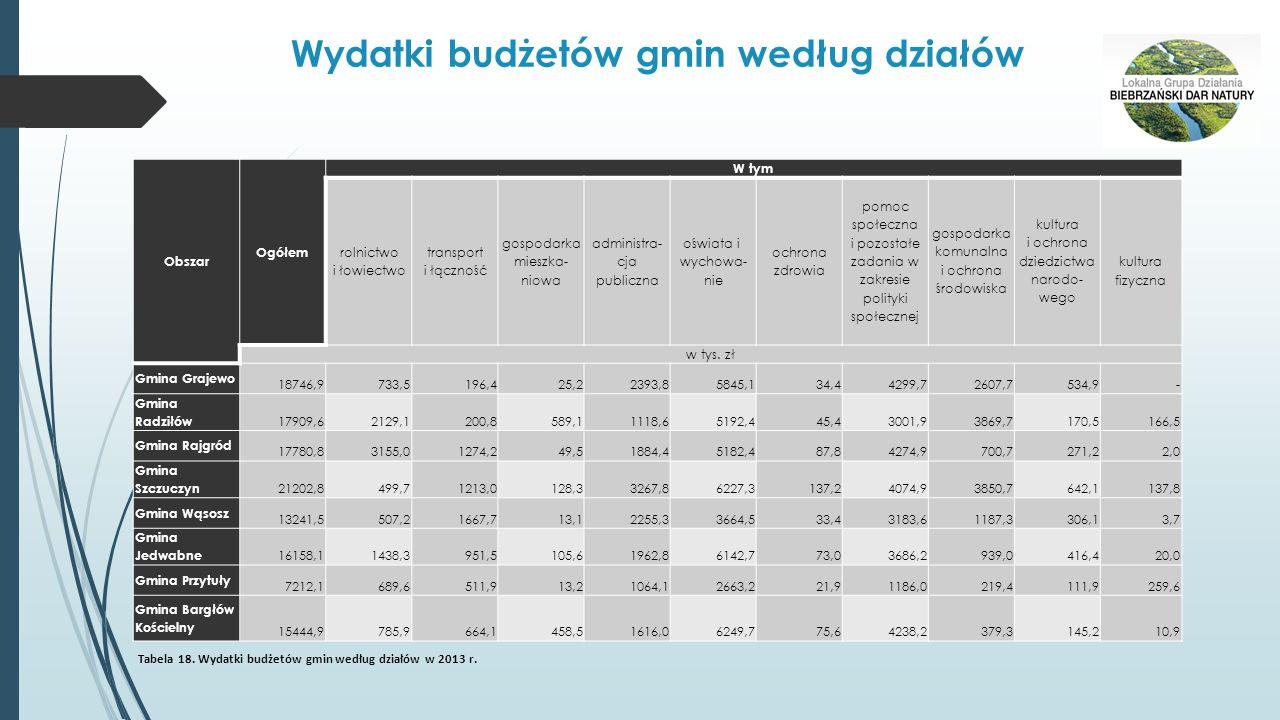 Wydatki budżetów gmin według działów Obszar Ogółem W tym rolnictwo i łowiectwo transport i łączność gospodarka mieszka- niowa administra- cja publiczn