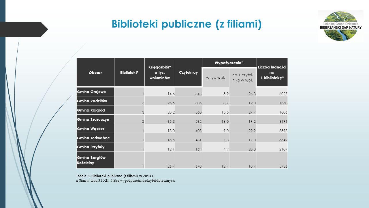Biblioteki publiczne (z filiami) ObszarBiblioteki a Księgozbiór a w tys. woluminów Czytelnicy Wypożyczenia b Liczba ludności na 1 bibliotekę a w tys.