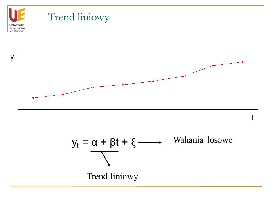Trend liniowy y t = α + βt + ξ t y Trend liniowy Wahania losowe