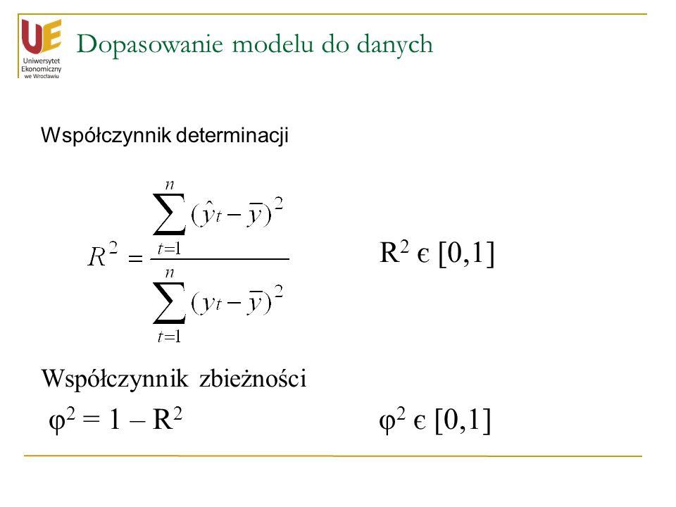 Dopasowanie modelu do danych Współczynnik determinacji Współczynnik zbieżności φ 2 = 1 – R 2 φ 2 є [0,1] R 2 є [0,1]