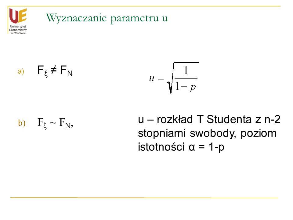 Wyznaczanie parametru u a) F ξ ≠ F N u – rozkład T Studenta z n-2 stopniami swobody, poziom istotności α = 1-p b) b) F ξ ~ F N,